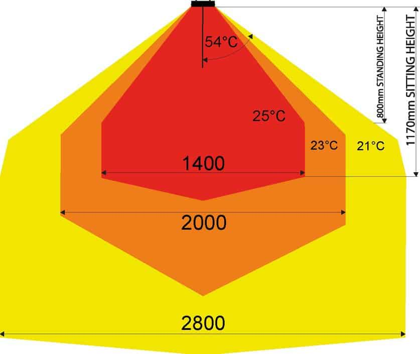 Welk warmtebereik hebben carbon stralers?